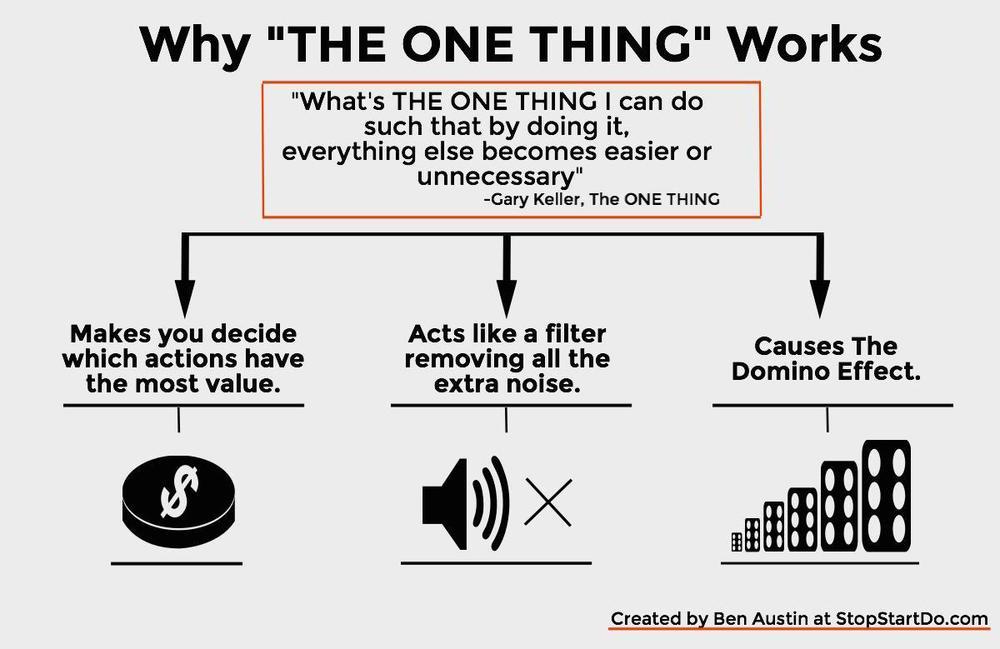 Gary Keller, The ONE Thing