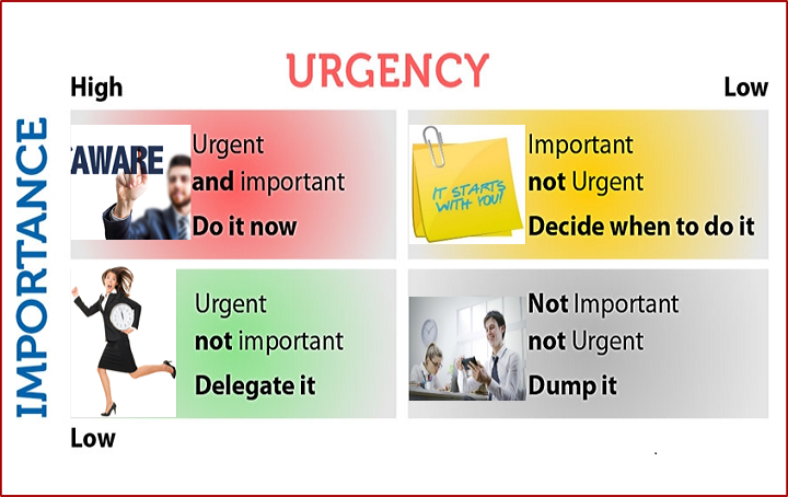 Importance and Urgency matrix