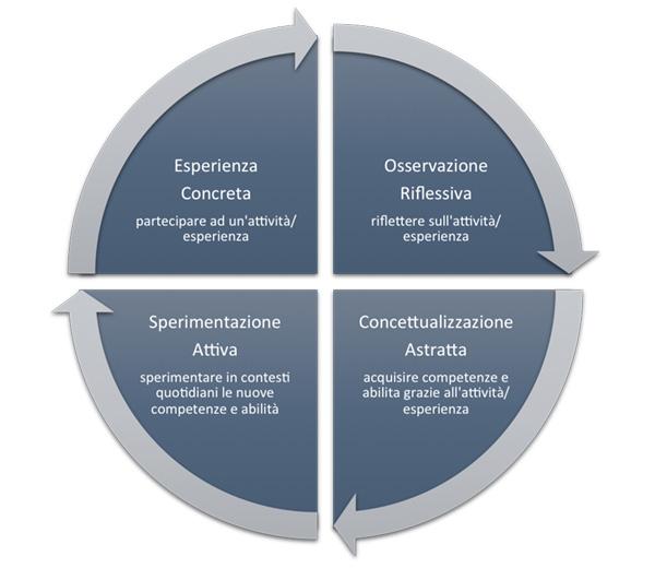 Formazione Esperienziale: ciclo di Kolb