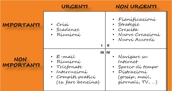 matrice urgenza importanza