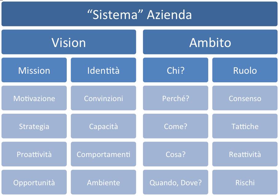 Le caratteristiche del Sistema Azienda